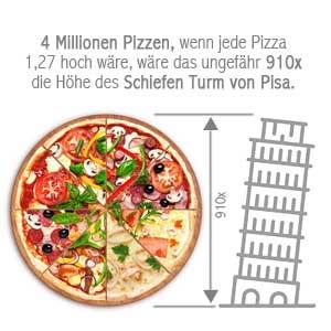 NFL London Super Bowl Facts pizza