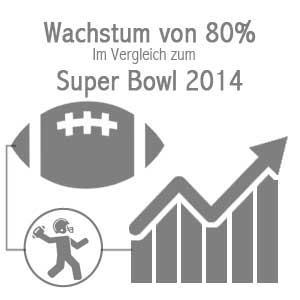 NFL London Super Bowl Facts growth