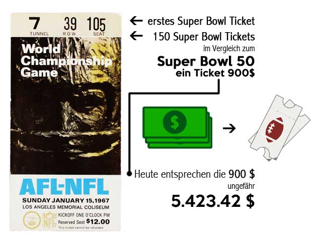 NFL London Super Bowl Facts first ticket