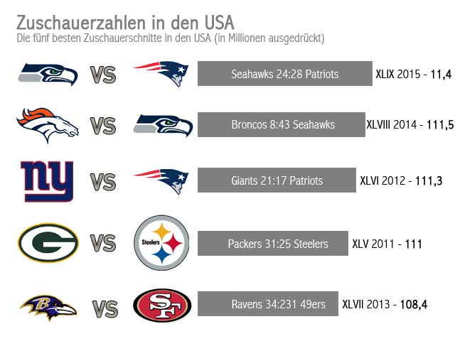 NFL London Super Bowl Facts audience